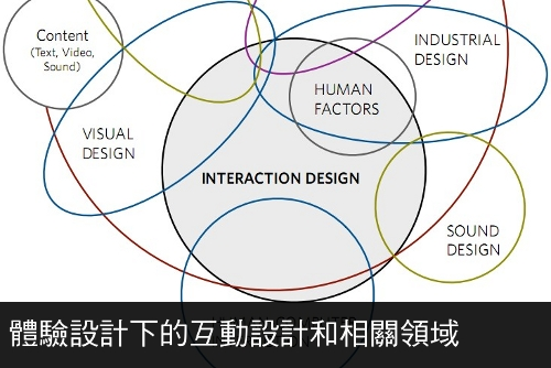 the disciplines surrounding interaction design 2