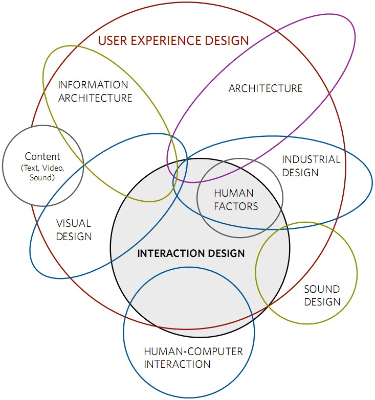 the disciplines surrounding interaction design